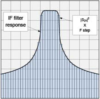 noise equivalent bandwidth pdf