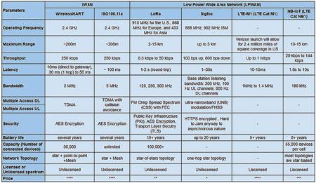 LoRa Networks Enabling Industrial IoT Applications